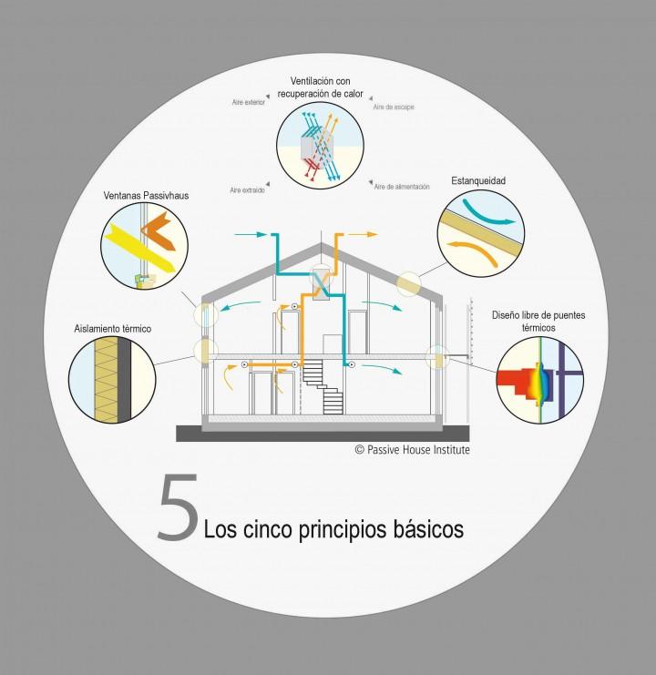 La primera passivhaus con certificado en la Comunidad de Madrid