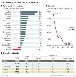 El empleo y el crédito llevan la venta de casas a niveles de 2011