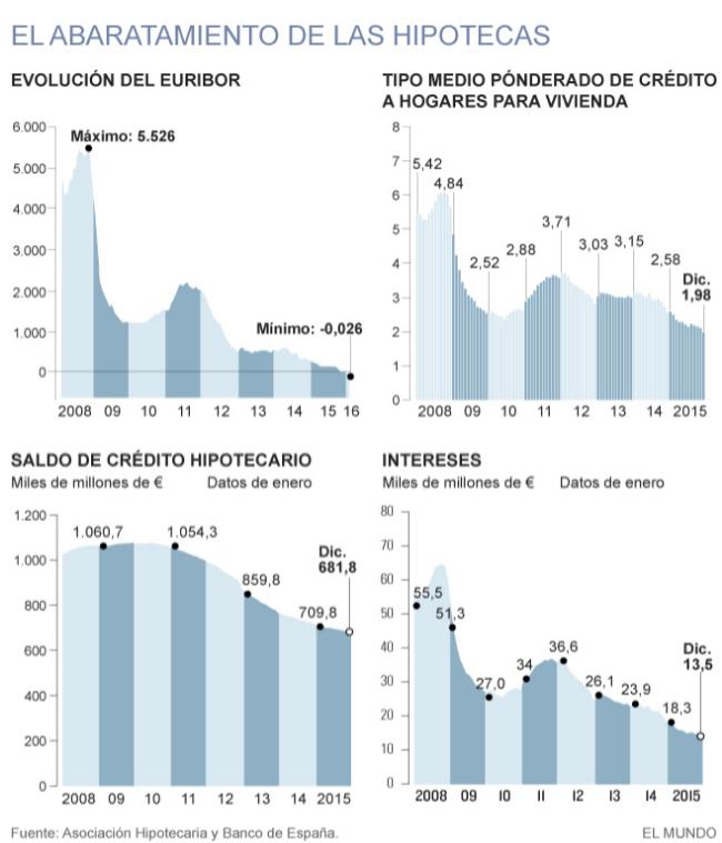El Euribor ahorrará 680 millones de euros a los hogares españoles