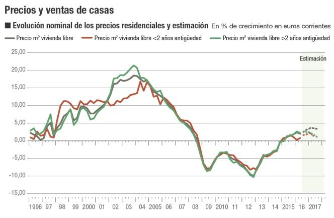 Mercado inmobiliario 2017