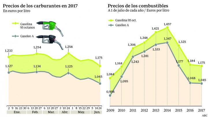 Carburantes más baratos desde 2010