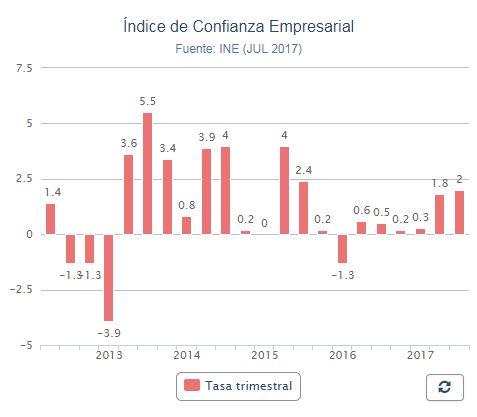 La confianza empresarial sube un 2% en el tercer trimestre, su mayor alza en dos años