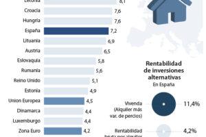 La fiebre inversora en la vivienda reaviva los temores a una burbuja