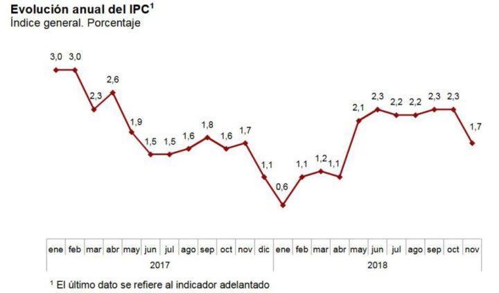 El IPC se modera: los precios suben en noviembre el 1,7%, seis décimas menos que el mes anterior