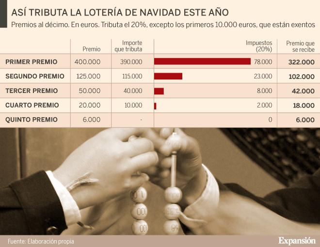 Lotería de Navidad: ¿Cuántos impuestos debe pagar si le toca el Gordo tras los cambios fiscales?