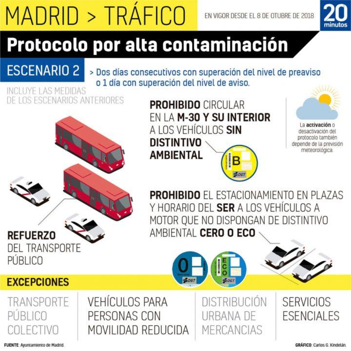 Madrid mantiene el protocolo anticontaminación para este jueves Día de la Constitución